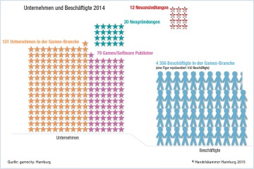 Infografik zu Arbeitsplätzen in der Hamburger Games-Branche